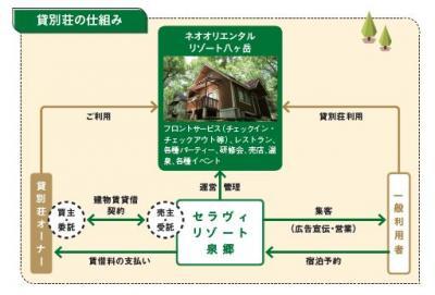 貸別荘の仕組み.JPG